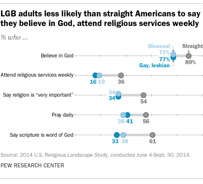 Pew Research LGB faith study