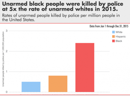 2015 Unarmed Police Killings