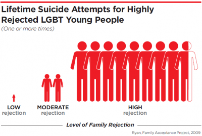 A graph showing suicide rates among LGBT teens.