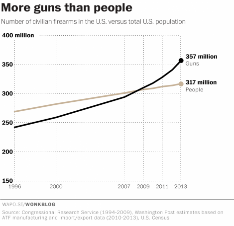 Total number of guns and people in the United States