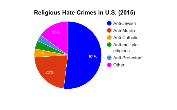 A graph of religious hate crimes in 2015