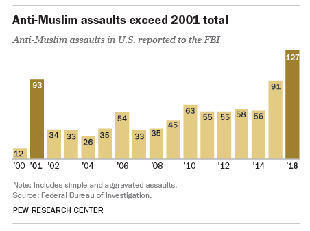 Graph showing rise in anti-muslim hate crimes