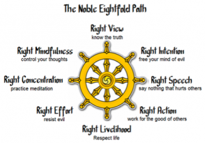 The noble eightfold path - ULC Monastery