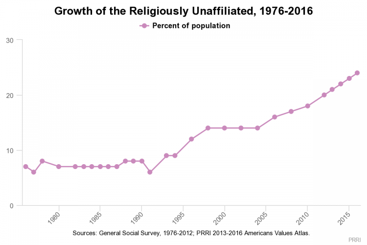 Chart showing religious affiliation on the decline