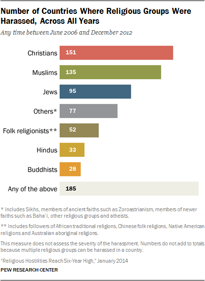 A graph of most persecuted religions