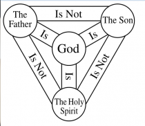 Christian Concept of the Trinity